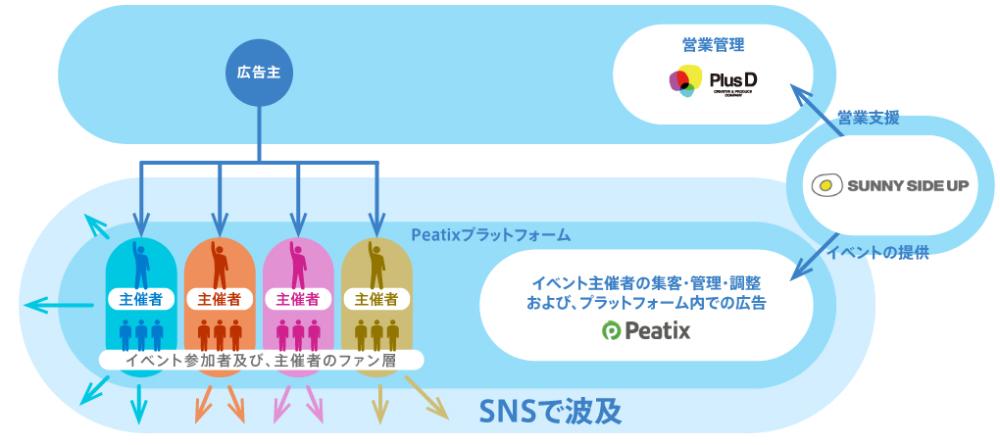 peatix_SNS波及_20150810ver2